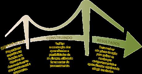A metodologia experiencial é muito mais do que um treinamento prático. Significa trabalhar a partir de sua própria experiência, explorar novos entendimentos sobre nós mesmos, o que pensamos, sentimos e fazemos, gerando mudanças e trazendo melhores resultados.